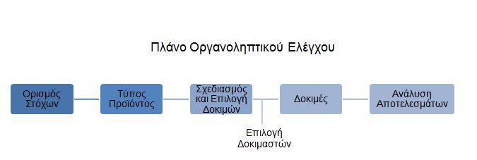 organoleptic plan